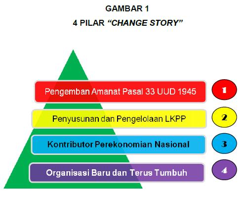 Penajaman Peran Strategis DJKN Sebagai Pengelola Piutang Negara/Daerah Dalam Perspektif  Transformasi Kelembagaan DJKN