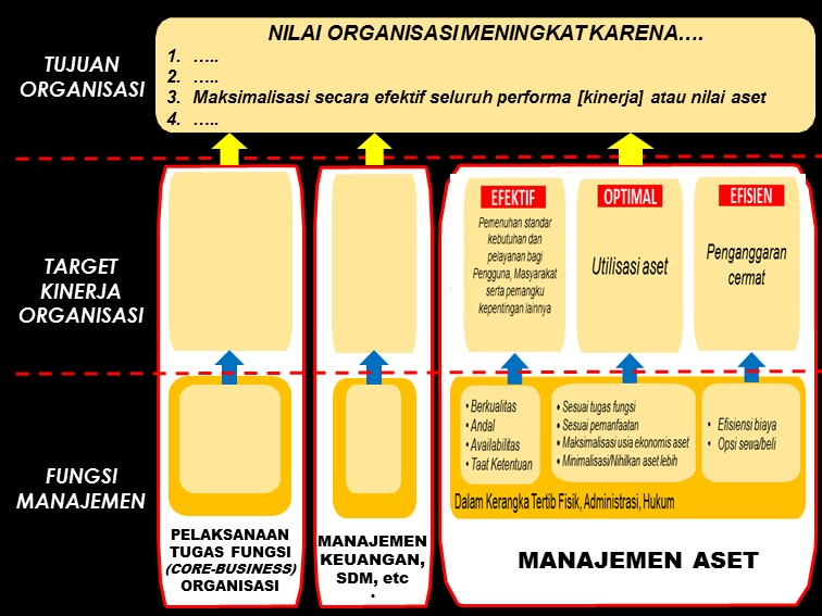 Penguatan Manajemen Aset pada Organisasi Non Aset