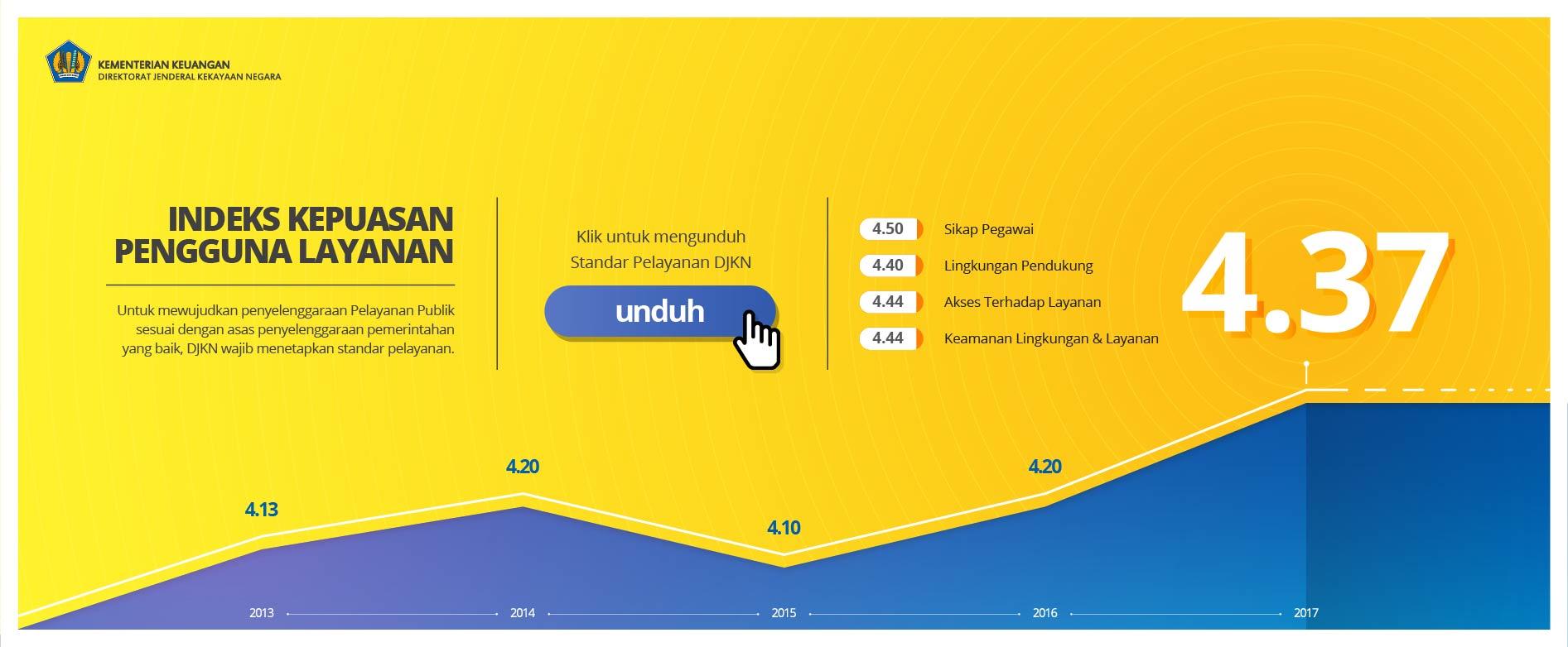 Indeks Kepuasan Pengguna Layanan (2)