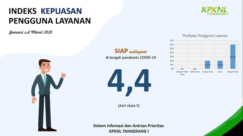Indeks Kepuasan Pengguna Layanan SIAP (Sistem Informasi dan Antrian Prioritas) periode Januari-Maret 2020