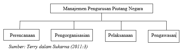 Manajemen Pengurusan Piutang Negara