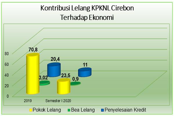 Kontribusi Lelang terhadap Perekonomian di Wilayah Ciayumajakuning