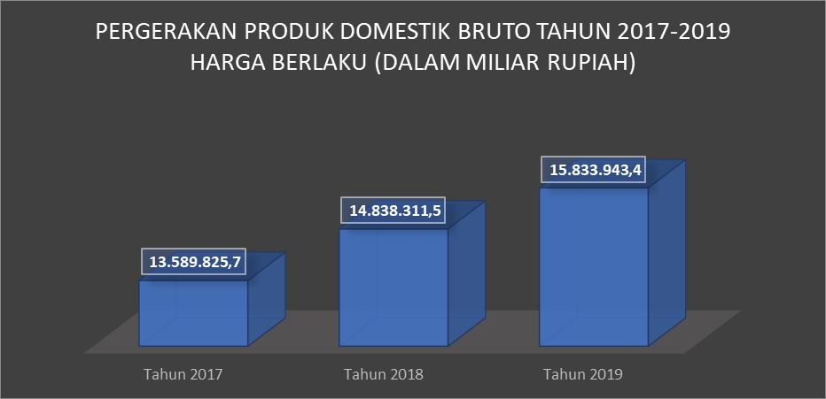Hubungan Realisasi Pokok Lelang Terhadap Indikator Pergerakan Ekonomi Gross Domestic Product (GDP)