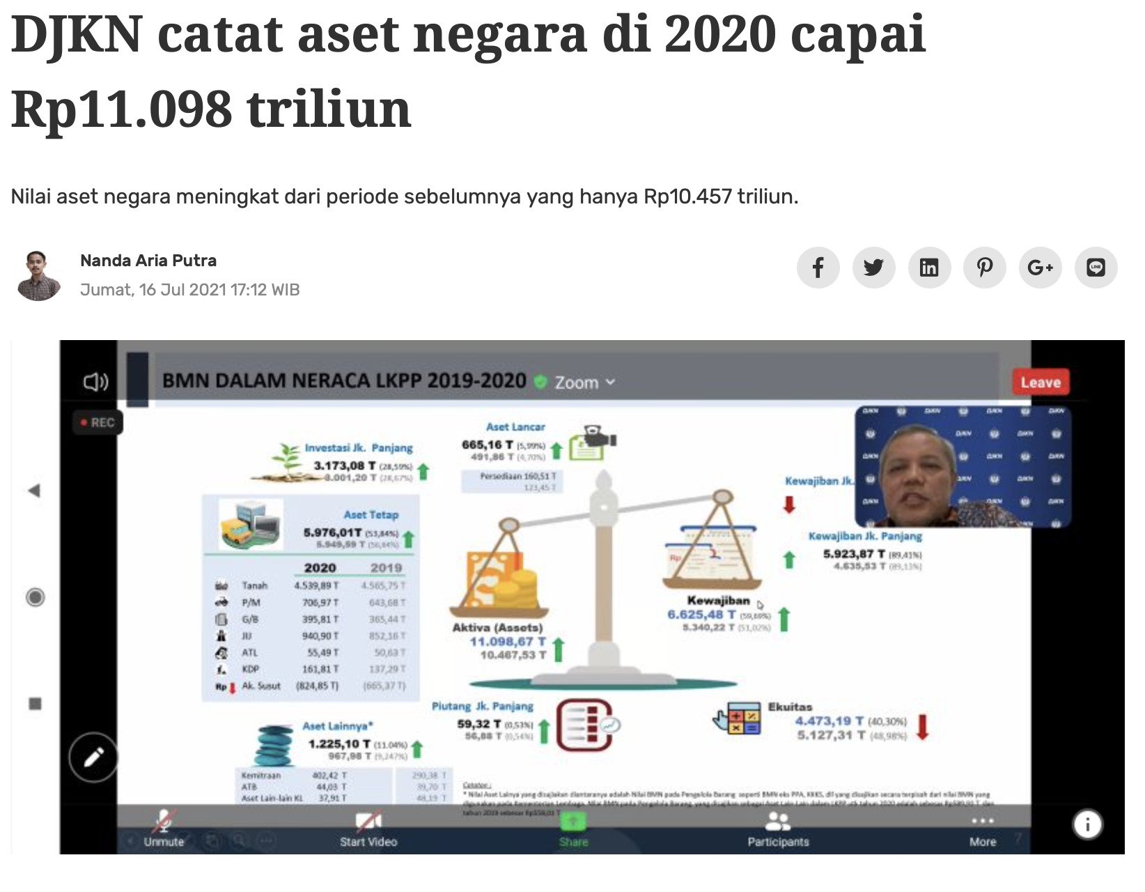 DJKN catat aset negara di 2020 capai Rp11.098 triliun