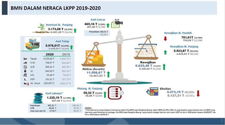Peningkatan Nilai Aset pada LKPP Tahun 2020